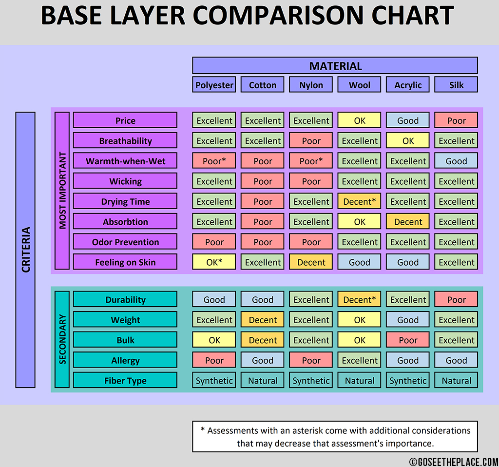 Base Layer Comparison Chart