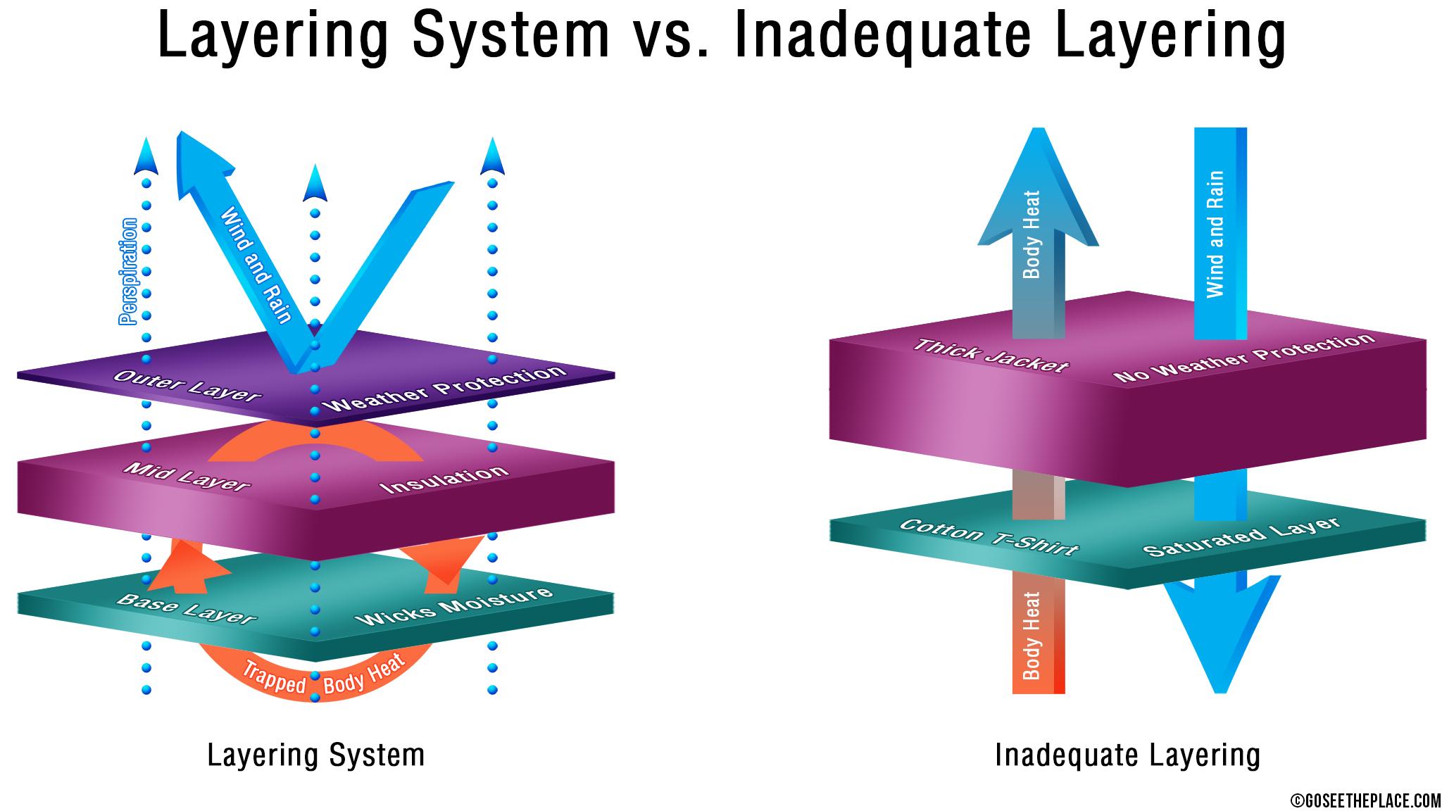 Layering System vs. Inadequate Layering